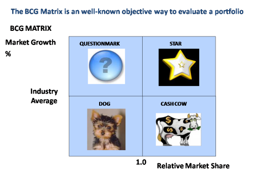 bcg matrix