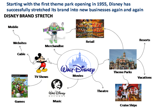 Disney brand stretch