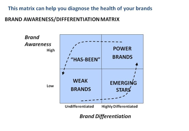Awareness-Differentiation