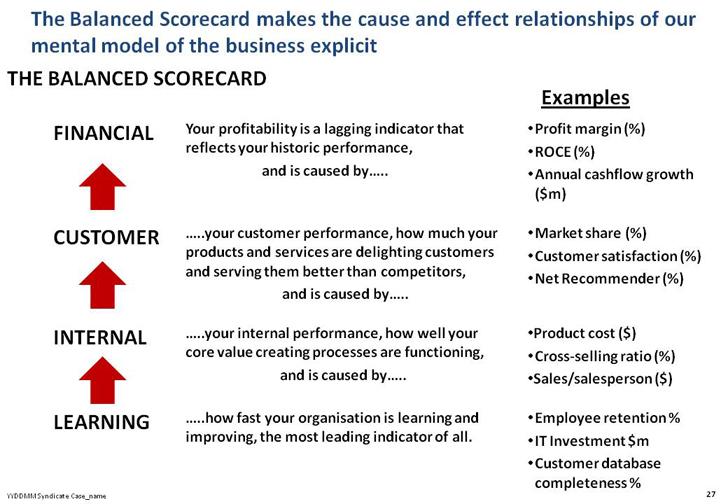 Balanced scorecard customer satisfaction