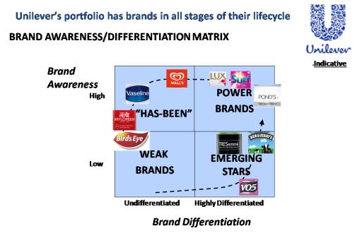 Brand differentiation unilever