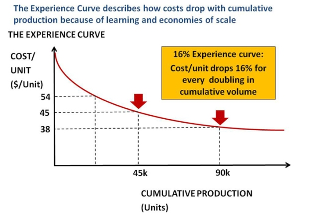 advantages of learning curve theory The learning-curve relationship is important in planning because it means that increasing a company's product volume and market share will also bring cost advantages over the competition.