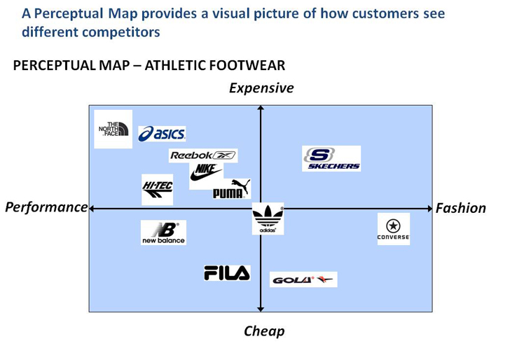 perceptual map of competing products • a perceptual map is a visual representation of how target customers view the competing alternatives in a euclidean space which represents the market • the map has the following characteristics: – pair-wise distances between product alternatives directly indicate how close or far apart the products are in the minds of customers – a.