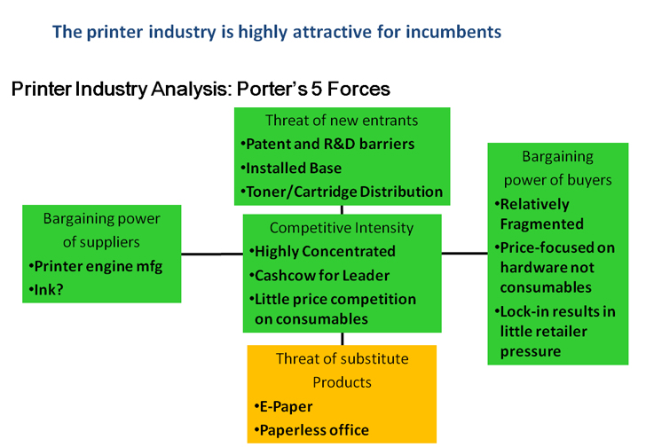 michael porters five forces model of performing the industry analysis Michael porter's five forces is a model used to explore the environment in which a product or company (or business unit) operates five forces analysis looks at five key areas mainly the threat of entry, the power of buyers, the power of suppliers, the threat of substitutes, and competitive rivalry.