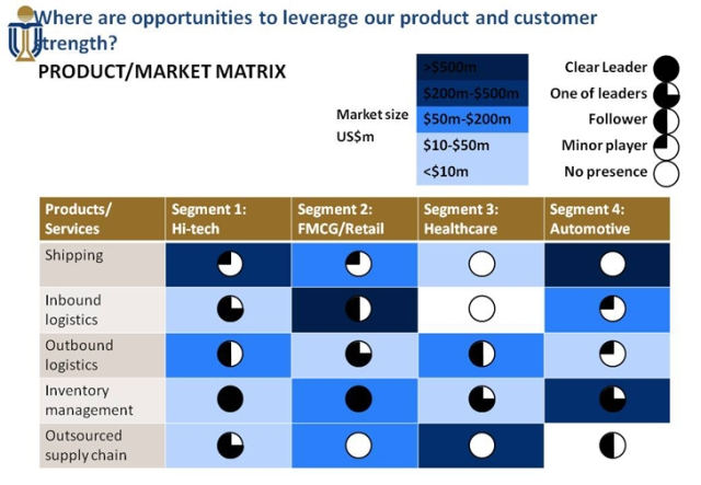 ansoff matrix in banking industry Bcg matrix for tesco  the banking industry has high growth potential, therefore it can be concluded that tesco bank will gain a higher market share in the coming.