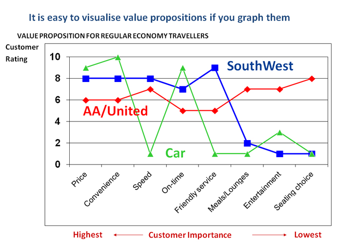 a competitor analysis of southwest airlines Competitive analysis southwest airlines (nyse: luv), established in 1967, is a low-cost airlines carrier operating in the united states they are the largest domestic carrier by southwest airlines began customer service on june 18, 1971, offering service to the texas cities of houston, dallas and san.