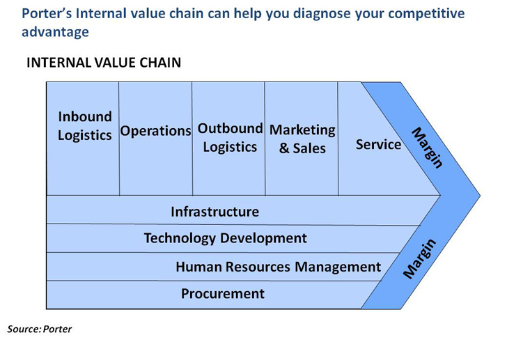 value chain analysis of microsoft company Situational analysis value chain analysis  key success factor/competitive variable  major strategic issues/problems the company must address competitive analysis.